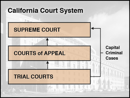 Guide to the California Courts
